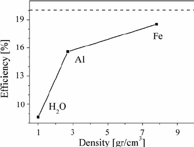 Efficiency of the energy deposition to the converging