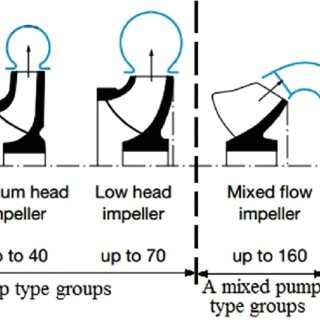 Effect of specific speed of a pump impeller design (KSB