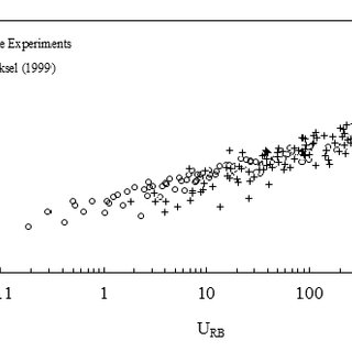 (PDF) ASSESMENT OF ESTIMATION MODELS FOR SCOUR AROUND