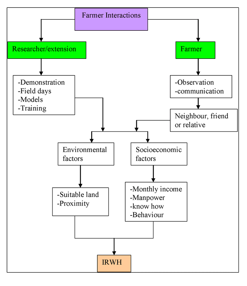 hight resolution of flow chart showing agent to agent interactions in the process of infield rain water harvesting