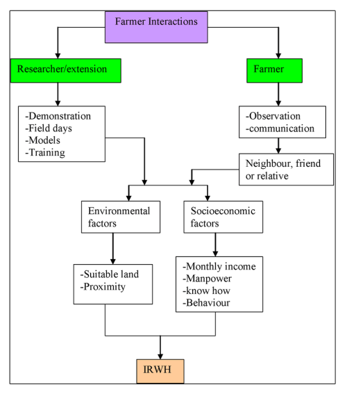 small resolution of flow chart showing agent to agent interactions in the process of infield rain water harvesting