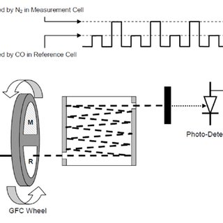 Gas Filter Correlation (GFC) Wheel Used to Absorb Water