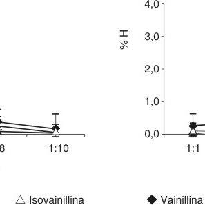 (PDF) Actividad hemolítica de la ortovainillina y la