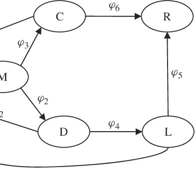 MULTI-STATE SYSTEMS RELIABILITY EVALUATION AND