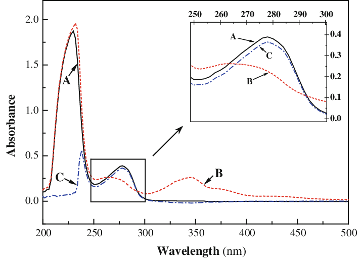 UV–vis spectra of BSA in the presence of JAT. A (solid