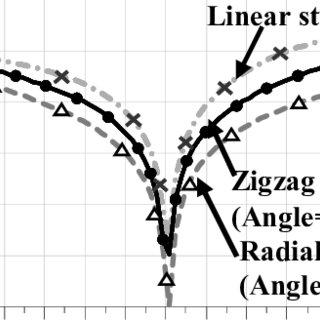 (PDF) Reconfigurable wideband RF impedance transformer