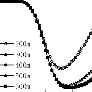 (PDF) Analysis of Soil-Structure Interaction with Finite