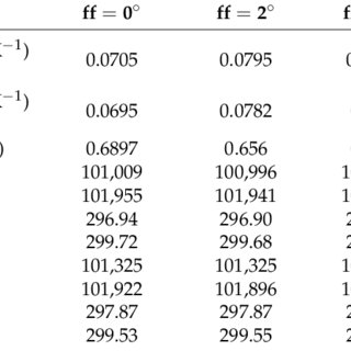 (PDF) Second-Law Analysis of Irreversible Losses in Gas