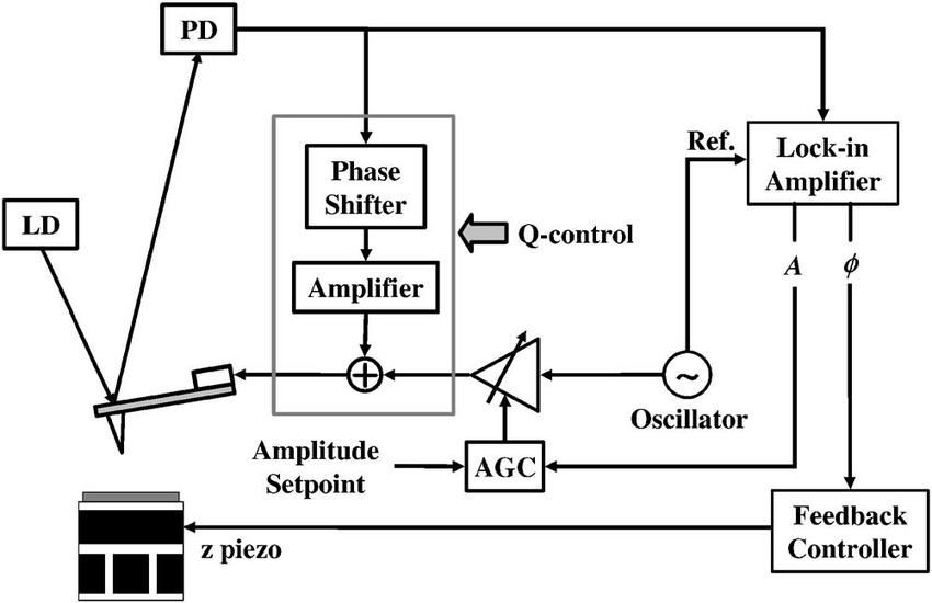 Block diagram of PM-AFM in the CA mode with Q control