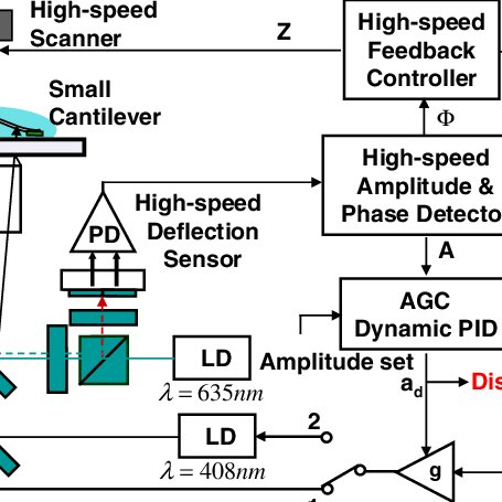 (Color online) Block diagram of high-speed PM-AFM in CA