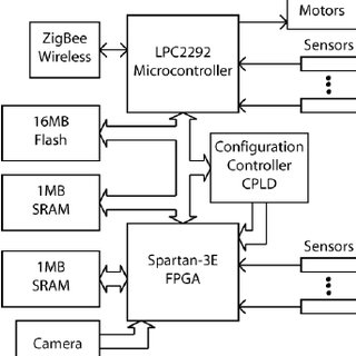 (PDF) A Generic Architecture of Modular Embedded System