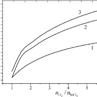 The silicon deposition ratio in the process of