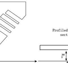 (PDF) Optimal design of a Ku/Ka-band wide-flare-angle