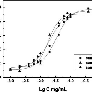 1 H NMR spectra of mPEG-b-PDLLA-OH (a), mPEG-bPDLLA-Br (b