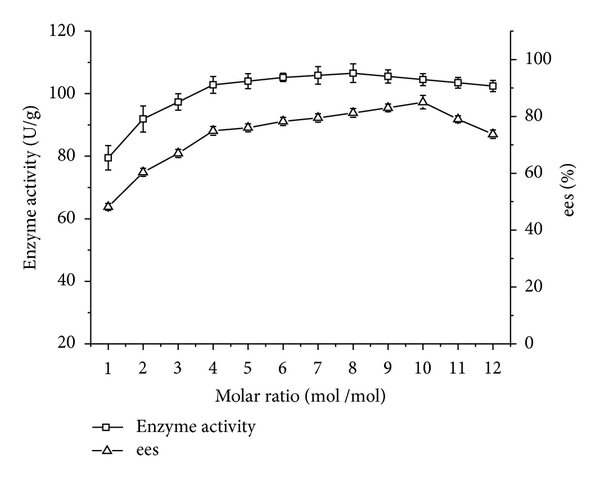 Effect of substrate molar ratio on enzyme activity/ees of