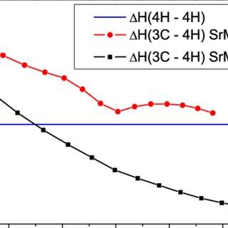 (PDF) Phase stability of the SrMnO3 hexagonal perovskite