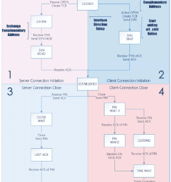 state diagram of detcp left half uses the complementary link to send packets right [ 850 x 990 Pixel ]