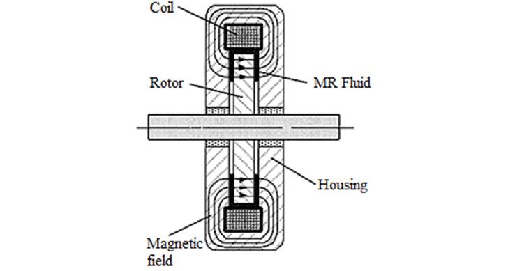 Advancement in energy harvesting magneto-rheological fluid