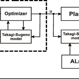 Model predictive control scheme with adaptive learning
