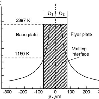 (PDF) Temperature Distribution Across the Explosive