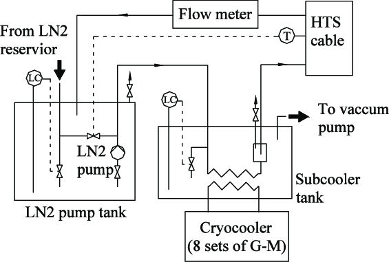 The flow diagram of the cooling system of the cable