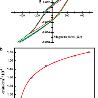 Photoresponse of a single SnO2 nanowire (NW) device with a