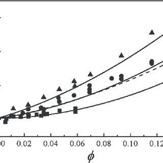 (PDF) Prediction of collective diffusion coefficient of