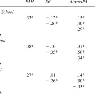(PDF) Mediated Effects of Perceived Competence on Youth
