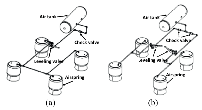 Plumbing configurations of (a) single-and (b) dual