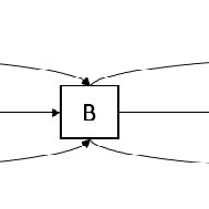 The waiting time and utility distribution for example 1