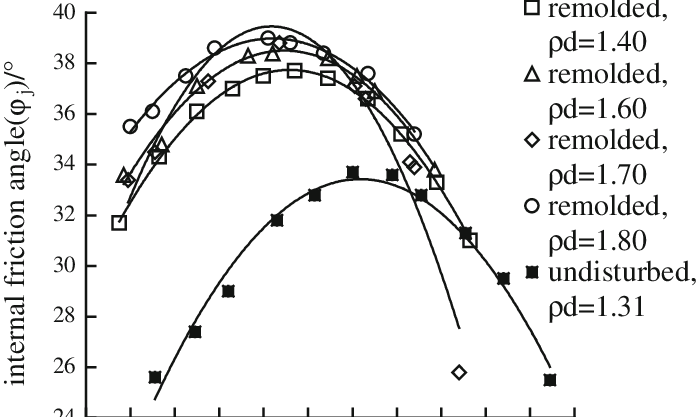 Relationships between internal friction angle (ϕ j ) and