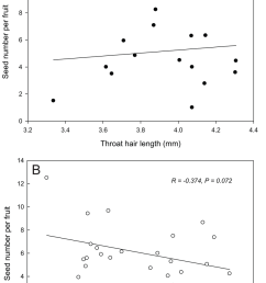 the pearson correlation between throat hair length and seed number per fruit the correlation was [ 850 x 1323 Pixel ]