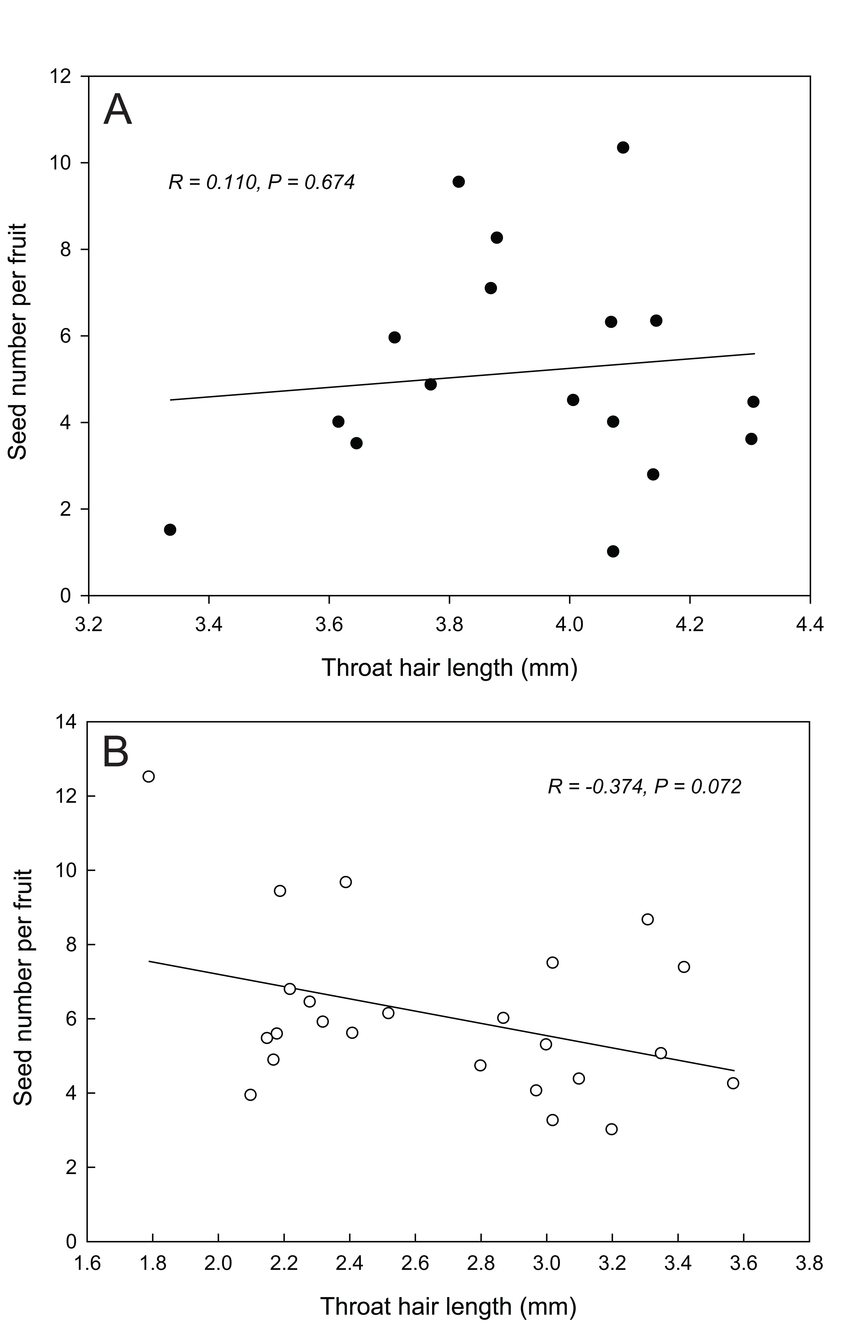 hight resolution of the pearson correlation between throat hair length and seed number per fruit the correlation was