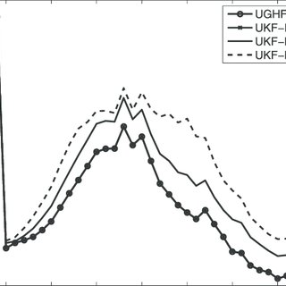 (PDF) UGHF for Acoustic Tracking With State-Dependent
