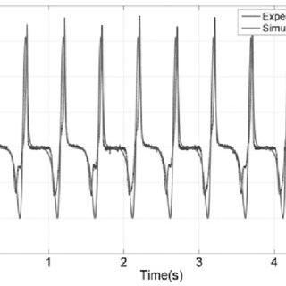 (PDF) SPICE circuit model of voltage excitation fluxgate