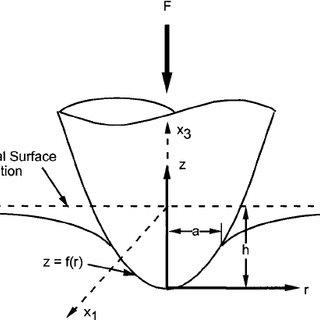 (PDF) General relationship between contact stiffness