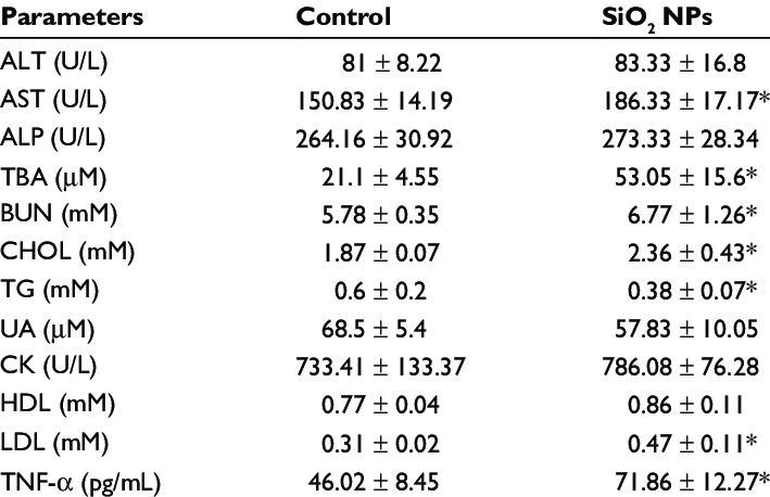 Effect of SiO 2 NPs on selected clinical chemistry