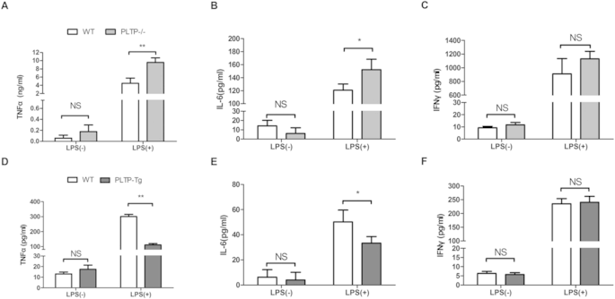 The effects of PLTP on pro-inflammatory cytokines level