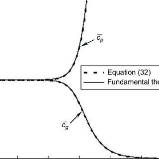 Comparison between flexural wave phase and group