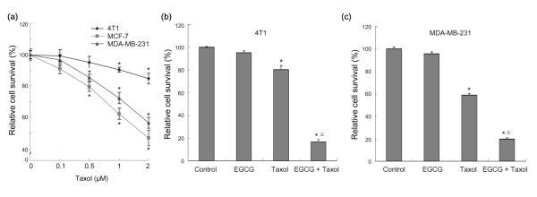 EGCG sensitizes breast cancer cells to taxol. (a