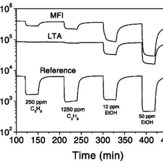 Representative zeolite frameworks, (with pore openings