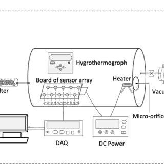 (PDF) Concentration Estimator of Mixed VOC Gases Using