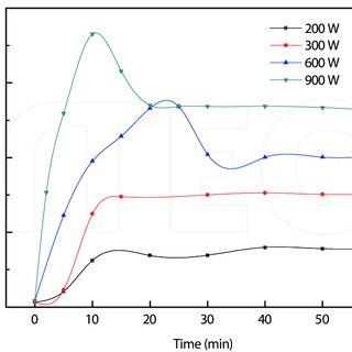 (PDF) Microwave‐Assisted Pyrolysis of Biomass for Bio‐Oil