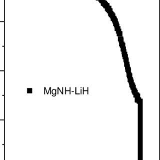(PDF) Improved hydrogen storage kinetics of the Li-Mg-N-H