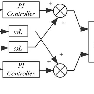 (PDF) Active Power and DC Voltage Coordinative Control for
