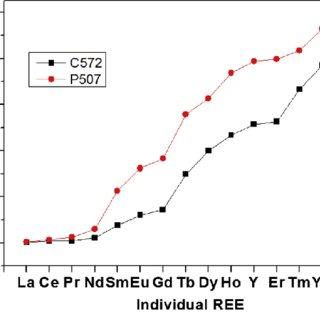 (PDF) The novel extraction process based on CYANEX® 572