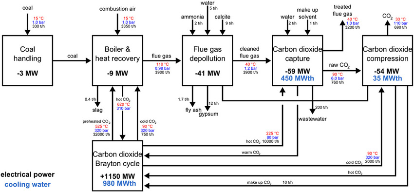Simplified block flow diagram of the power plant build