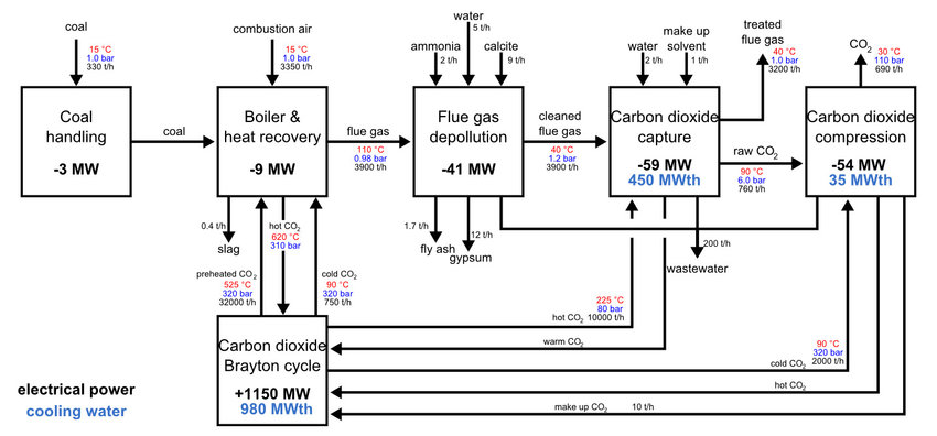 bloc diagram of the power plant with post-combustion