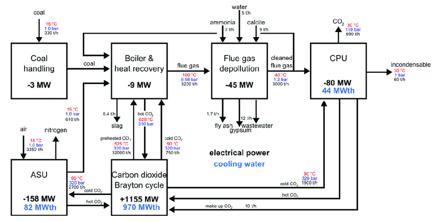 bloc diagram of the power plant with oxy-combustion