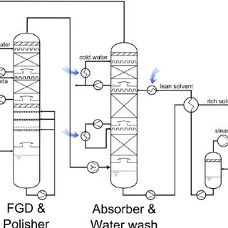(PDF) Development of a CO2 Capture Process Based on